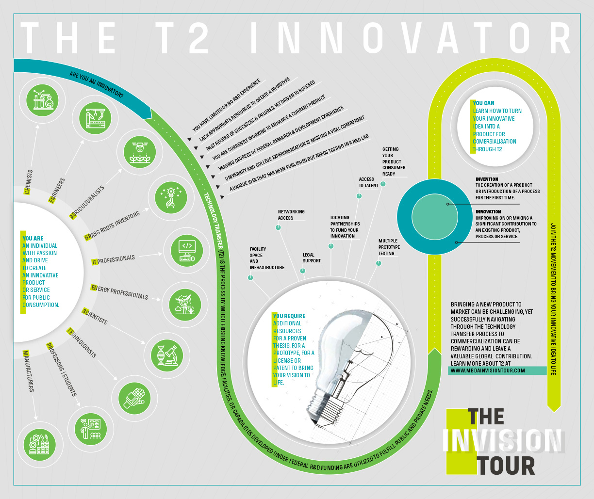 T2 Infographic